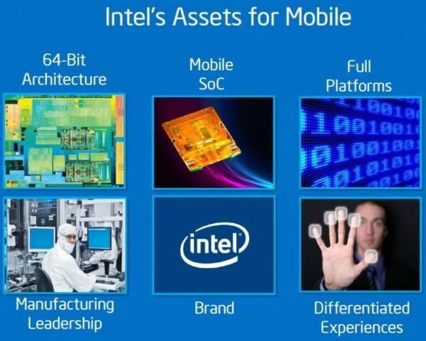 intel Assets for Mobile