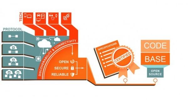 interconnect open consortium